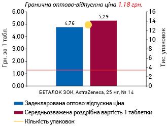 МЕТОПРОЛОЛ, 25 мг, пролонгованої дії