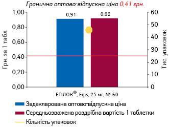 МЕТОПРОЛОЛ, 25 мг