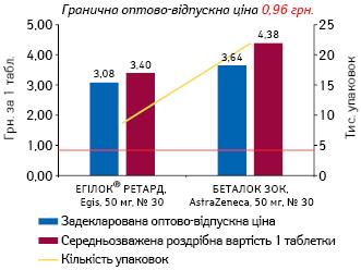 МЕТОПРОЛОЛ, 50 мг, пролонгованої дії