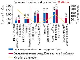 МЕТОПРОЛОЛ, 50 мг