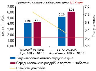 МЕТОПРОЛОЛ, 100 мг, пролонгованої дії