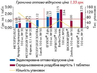 МЕТОПРОЛОЛ, 100 мг