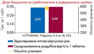 НІТРОГЛІЦЕРИН, 0,3 мг, таблетки сублінгвальні