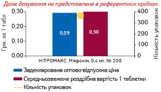 НІТРОГЛІЦЕРИН, 0,4 мг, таблетки сублінгвальні