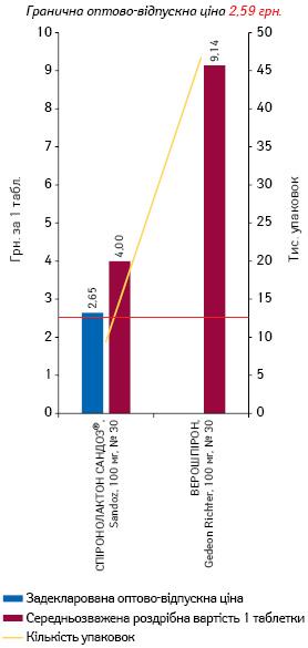 СПІРОНОЛАКТОН, 100 мг