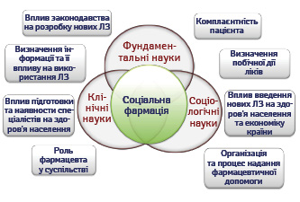 Соціальна фармація як міждисциплінарна та міжгалузева наука