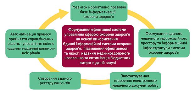Глобальні парадигми охорони здоров'я: цінні уроки для України