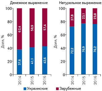 Структура аптечных продаж лекарственных средств украинского изарубежного производства (повладельцу лицензии) вденежном инатуральном выражении поитогам 2014–2016гг.