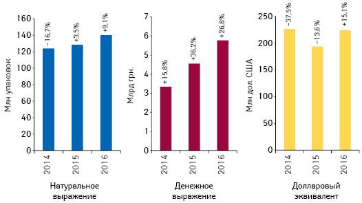 Объем розничной реализации товаров «аптечной корзины» вденежном инатуральном выражении, а также вдолларовом эквиваленте поитогам ноября 2014–2016 гг. суказанием темпов прироста/убыли посравнению саналогичным периодом предыдущего года