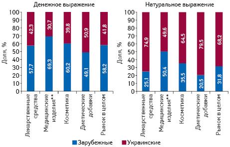 Структура аптечных продаж товаров «аптечной корзины» украинского изарубежного производства (повладельцу лицензии) вденежном инатуральном выражении поитогам ноября 2016 г. вразрезе категорий товаров