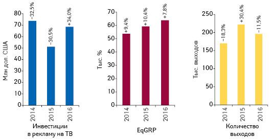 Динамика объема инвестиций фармкомпаний врекламу товаров «аптечной корзины» наТВ, а также уровня контакта созрителем (EqGRP) иколичества выходов рекламных роликов поитогам ноября 2014–2016 гг. суказанием темпов прироста/убыли посравнению саналогичным периодом предыдущего года
