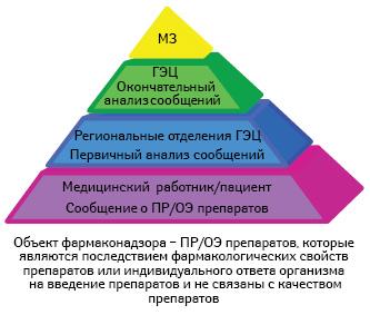 Предоставление ианализ информации опобочных реакциях (ПР) /отсутствии эффективности (ОЭ) лекарственных средств
