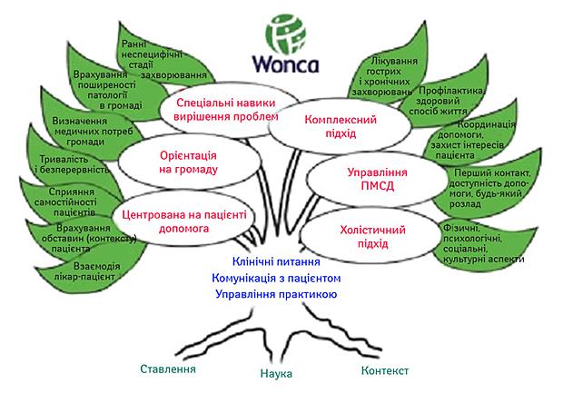 Прогресивні світові підходи як путівник нашляху створення гідної та передової системи охорони здоров'я вУкраїні