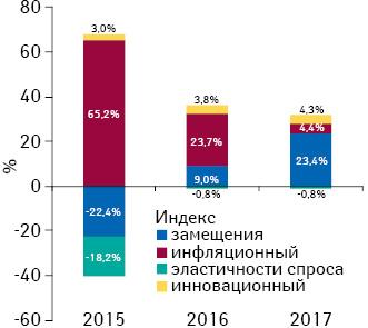 Индикаторы изменения объема аптечных продаж товаров «аптечной корзины» вденежном выражении поитогам января 2015–2017гг. посравнению саналогичным периодом предыдущего года