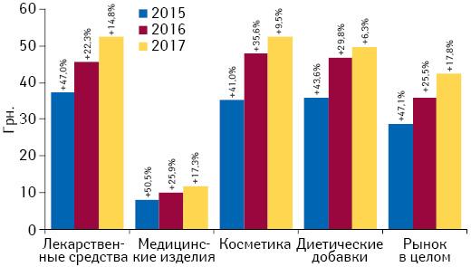 Динамика средневзвешенной стоимости 1 упаковки различных категорий товаров «аптечной корзины» поитогам января 2015–2017 гг. суказанием темпов прироста/убыли посравнению саналогичным периодом предыдущего года