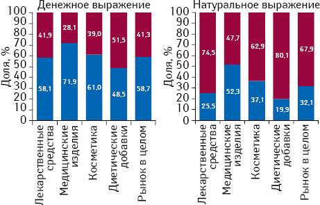 Структура аптечных продаж товаров «аптечной корзины» украинского изарубежного производства (повладельцу лицензии) вденежном инатуральном выражении поитогам января 2017г. вразрезе категорий товаров