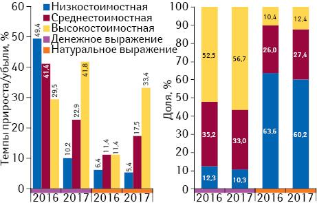 Структура аптечных продаж товаров «аптечной корзины» вразрезе ценовых ниш** вденежном инатуральном выражении, а также темпы прироста/убыли объема их аптечных продаж поитогам января 2016–2017гг. посравнению саналогичным периодом предыдущего года
