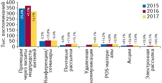 Количество воспоминаний специалистов здравоохранения о различных видах промоции товаров «аптечной корзины» поитогам января 2015–2017гг. суказанием темпов прироста/убыли посравнению саналогичным периодом предыдущего года (25городов Украины)