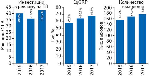 Динамика объема инвестиций фармкомпаний врекламу товаров «аптечной корзины» наТВ, а также уровень контакта созрителем (EqGRP) иколичество выходов рекламных роликов поитогам января 2015–2017гг. суказанием темпов прироста/убыли посравнению саналогичным периодом предыдущего года