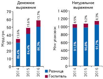 Госпитальные поставки итендерные акцепты лекарственных средств поитогам2016 г. HelicopterView