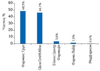 Структура поставок імунобіологічних препаратів, закуплених МОЗ України в2014р. урозрізі постачальників угрошовому вираженні
