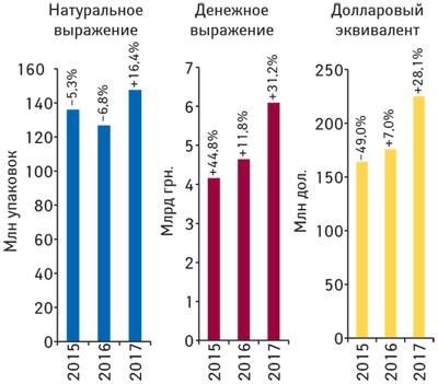Бриф-анализ фармрынка: итоги февраля 2017г