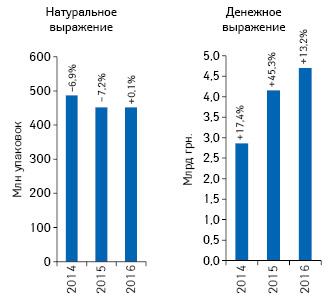 Объем розничной реализации медицинских изделий внатуральном иденежном выражении за2014–2016гг. суказанием темпов прироста/убыли посравнению спредыдущим годом