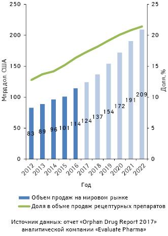 Объем продаж орфанных препаратов вденежном выражении намировом рынке в2012–2016 гг. ипрогноз данного показателя до 2022 г. суказанием доли орфанных препаратов вобъеме продаж рецептурных лекарственных средств
