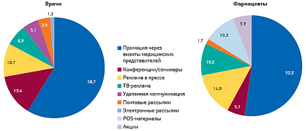 Промоция лекарственных средств поитогам2016г. Helicopter View
