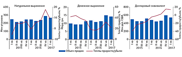 Аптечный рынок Украины по итогам I кв. 2017 г.: Helicopter View