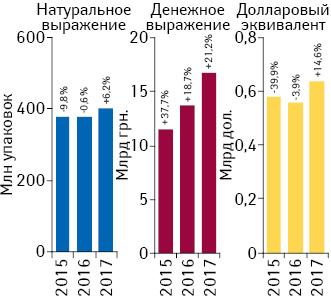 Объем розничной реализации товаров «аптечной корзины» вденежном инатуральном выражении, а также вдолларовом эквиваленте (покурсу IB) поитогам I кв. 2015–2017 гг. суказанием темпов прироста/убыли посравнению спредыдущим годом