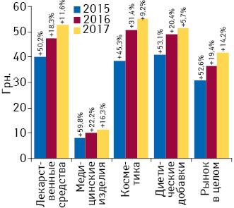 Динамика средневзвешенной стоимости 1 упаковки различных категорий товаров «аптечной корзины» поитогам I кв. 2015–2017 гг. суказанием темпов прироста/убыли посравнению спредыдущим годом