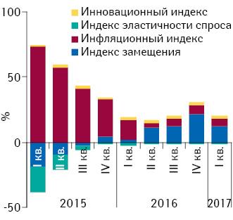 Индикаторы изменения объема аптечных продаж лекарственных средств вденежном выражении за период сI кв. 2015 поI кв. 2017 г. посравнению спредыдущим годом