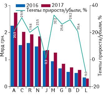 Динамика аптечных продаж лекарственных средств вразрезе топ-10 групп АТС-классификации 1-го уровня вденежном выражении поитогам I кв. 2016–2017 гг. суказанием темпов прироста/убыли их реализации посравнению спредыдущим годом