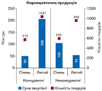 Обсяги закупівлі (за сумою підписаних договорів) фармацевтичної продукції у системі «ProZorro» за січень–лютий 2017 р. із зазначенням кількості проведених тендерів