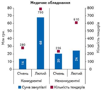 Обсяги закупівлі (за сумою підписаних договорів) медичного обладнання у системі «ProZorro» за січень–лютий 2017 р. із зазначенням кількості проведених тендерів