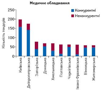 Топ-10 областей за кількістю проведених тендерів із закупівлі медичного обладнання всистемі «ProZorro» за конкурентною процедурою влютому 2017 р.