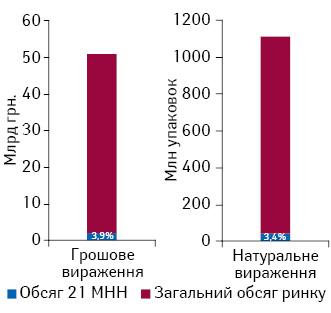 Загальний обсяг роздрібної реалізації лікарських засобів у грошовому та натуральному вираженні та частка споживання препаратів з урахуванням лікарської форми, вартість яких підлягає відшкодуванню згідно з постановою КМУ № 863, за підсумками 2016 р.