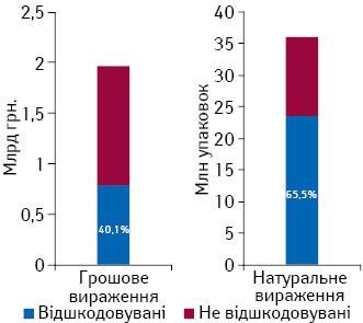 Аналіз реєстру лікарських засобів, вартість яких підлягає відшкодуванню