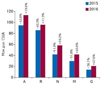 Динамика объема инвестиций вТВ-рекламу лекарственных средств вразрезе топ-5групп АТС-классификации 1-го уровня вденежном выражении поитогам 2016гг. суказанием темпов прироста посравнению спредыдущим годом