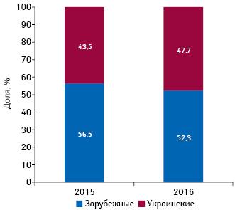 Структура инвестиций вТВ-рекламу лекарственных средств вразрезе зарубежного иотечественного производства (повладельцу лицензии) вдолларовом выражении поитогам 2015–2016гг.
