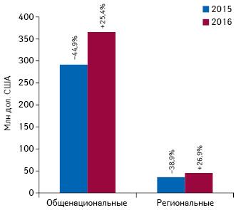 Объем инвестиций вТВ-рекламу лекарственных средств потипам каналов в2015–2016гг. суказанием темпов прироста/убыли относительно предыдущего года