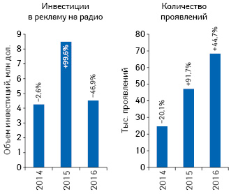 Динамика объема инвестиций врекламу лекарственных средств нарадио поитогам 2014–2016гг., атакже количества проявлений суказанием темпов прироста/убыли посравнению споказателем предыдущего года