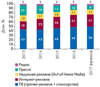 Долевое распределение рекламного рынка Украины (пообъему инвестиций внациональной валюте) повидам медиа в2013–2016гг. ипрогноз на2017г.