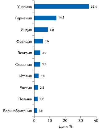 Отказ от препаратов из России— санкции против международных корпораций