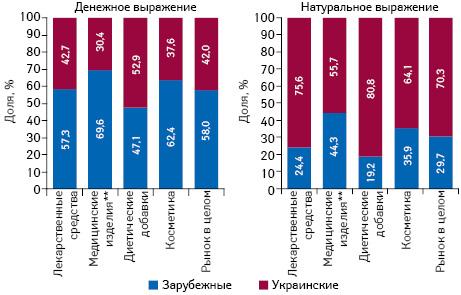 Структура аптечных продаж товаров «аптечной корзины» украинского изарубежного производства (повладельцу лицензии) вденежном инатуральном выражении поитогам апреля 2017г. вразрезе категорий товаров