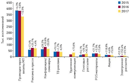 Количество воспоминаний специалистов здравоохранения оразличных видах промоции товаров «аптечной корзины» поитогам апреля 2015–2017гг. суказанием темпов прироста/убыли посравнению саналогичным периодом предыдущего года (25городов Украины)