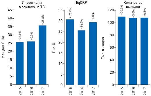 Динамика объема инвестиций фармкомпаний врекламу товаров «аптечной корзины» наТВ, атакже уровень контакта созрителем (EqGRP) иколичество выходов рекламных роликов поитогам апреля 2015–2017гг. суказанием темпов прироста/убыли посравнению саналогичным периодом предыдущего года