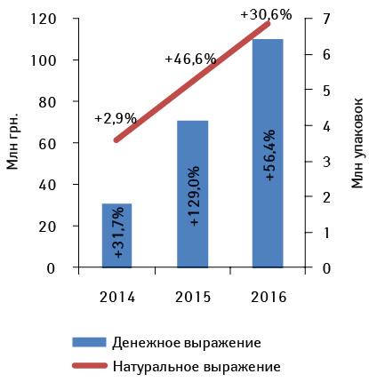 Объем розничных продаж продукции производства ПАО«Витамины» вденежном инатуральном выражении поитогам 2014–2016гг. суказанием темпов прироста посравнению спредыдущим годом