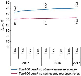 Динамика изменения доли топ-100аптечных сетей пообъему аптечных продаж иколичеству торговых точек сIкв. 2015г. поIкв. 2017г.